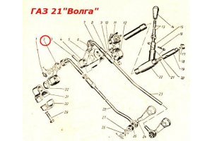 Levers of inclusion of transfers of GAZ-21